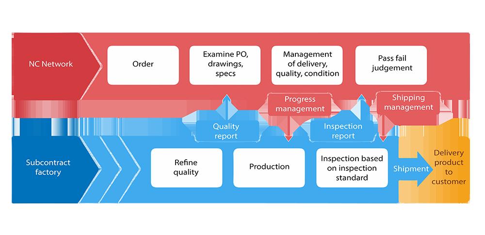 NC Network quality assurance